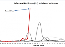 Graph of schools reporting flu
