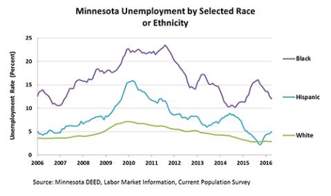 unemployment-race-2016-04_tcm1045-232981