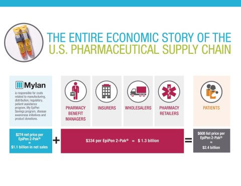 The Entire Economic Story of the U.S. Pharmaceutical Supply Chain (PRNewsFoto/Mylan N.V.)