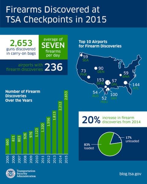 tsa-firearms-2015