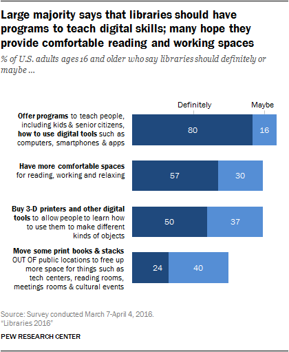 http://www.pewinternet.org/2016/09/09/libraries-2016/