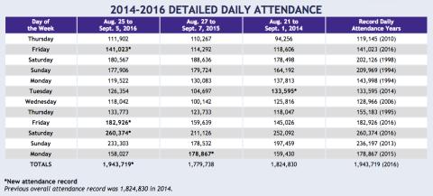 State Fair attendance